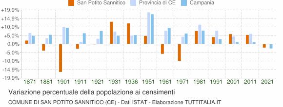 Grafico variazione percentuale della popolazione Comune di San Potito Sannitico (CE)