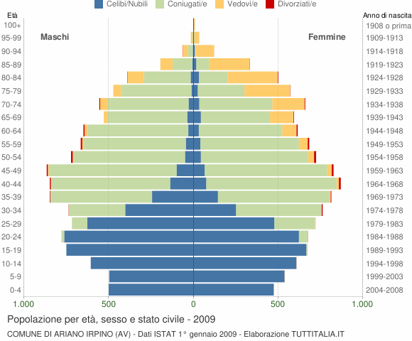 Grafico Popolazione per età, sesso e stato civile Comune di Ariano Irpino (AV)