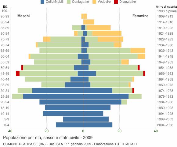 Grafico Popolazione per età, sesso e stato civile Comune di Arpaise (BN)