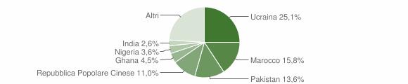 Grafico cittadinanza stranieri - Arzano 2018