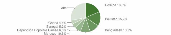 Grafico cittadinanza stranieri - Arzano 2019