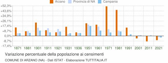 Grafico variazione percentuale della popolazione Comune di Arzano (NA)