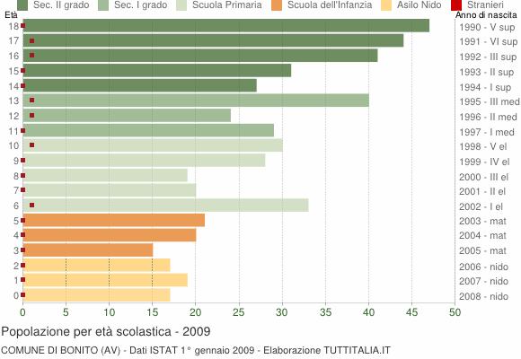 Grafico Popolazione in età scolastica - Bonito 2009