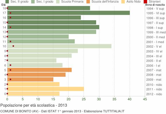 Grafico Popolazione in età scolastica - Bonito 2013