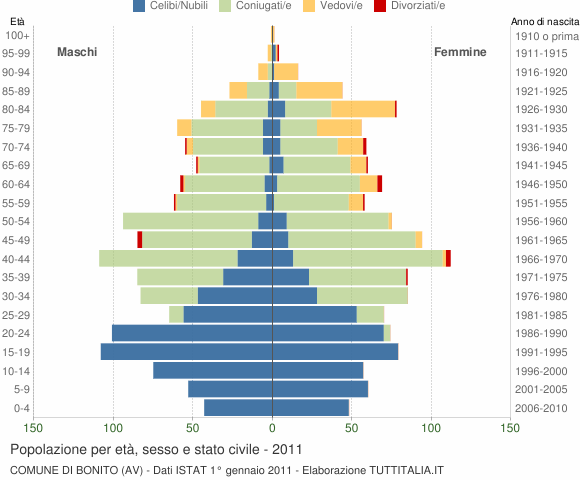 Grafico Popolazione per età, sesso e stato civile Comune di Bonito (AV)