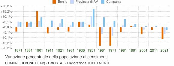 Grafico variazione percentuale della popolazione Comune di Bonito (AV)