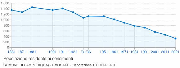 Grafico andamento storico popolazione Comune di Campora (SA)