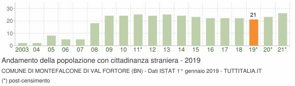Grafico andamento popolazione stranieri Comune di Montefalcone di Val Fortore (BN)