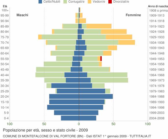 Grafico Popolazione per età, sesso e stato civile Comune di Montefalcone di Val Fortore (BN)