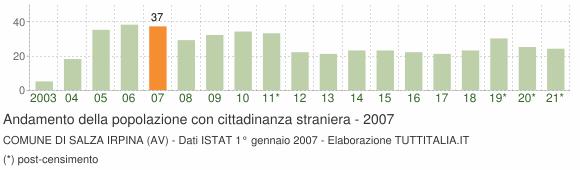 Grafico andamento popolazione stranieri Comune di Salza Irpina (AV)