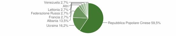 Grafico cittadinanza stranieri - Salza Irpina 2007