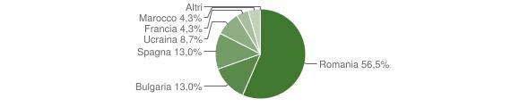 Grafico cittadinanza stranieri - Salza Irpina 2018