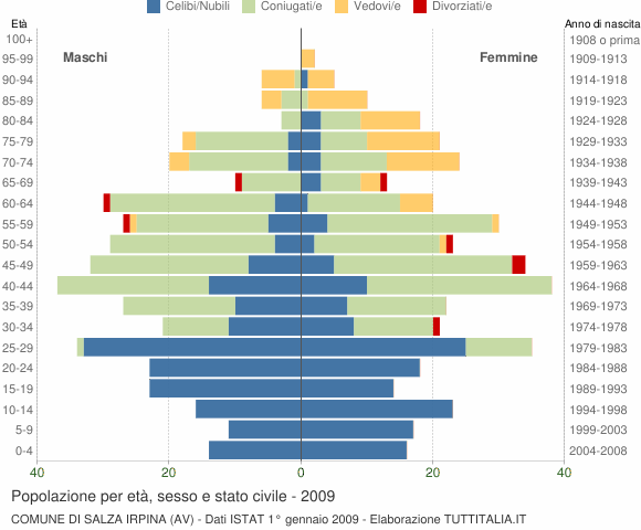 Grafico Popolazione per età, sesso e stato civile Comune di Salza Irpina (AV)