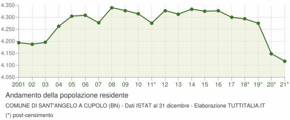 Andamento popolazione Comune di Sant'Angelo a Cupolo (BN)