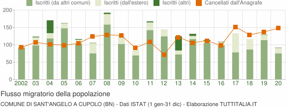 Flussi migratori della popolazione Comune di Sant'Angelo a Cupolo (BN)
