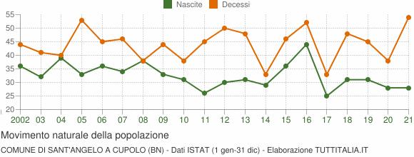 Grafico movimento naturale della popolazione Comune di Sant'Angelo a Cupolo (BN)