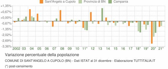 Variazione percentuale della popolazione Comune di Sant'Angelo a Cupolo (BN)