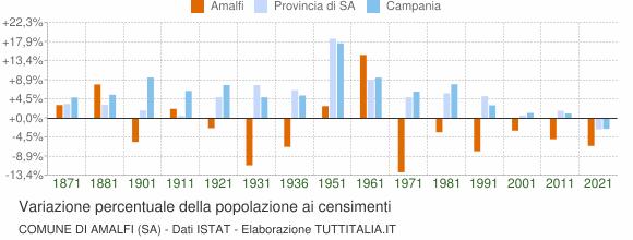 Grafico variazione percentuale della popolazione Comune di Amalfi (SA)