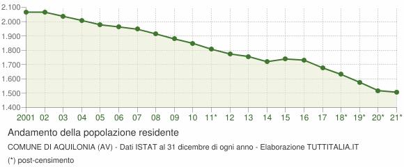 Andamento popolazione Comune di Aquilonia (AV)