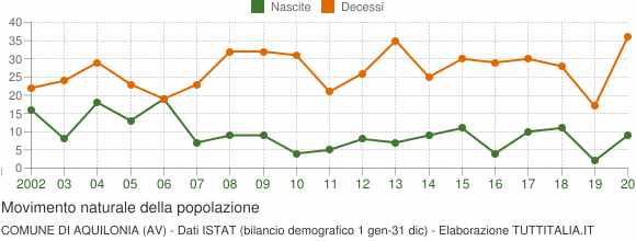 Grafico movimento naturale della popolazione Comune di Aquilonia (AV)