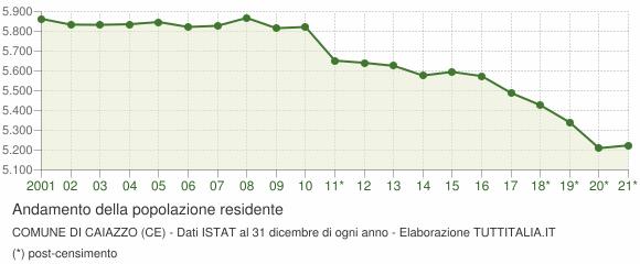 Andamento popolazione Comune di Caiazzo (CE)