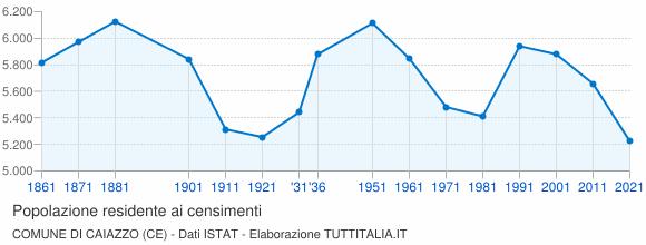 Grafico andamento storico popolazione Comune di Caiazzo (CE)