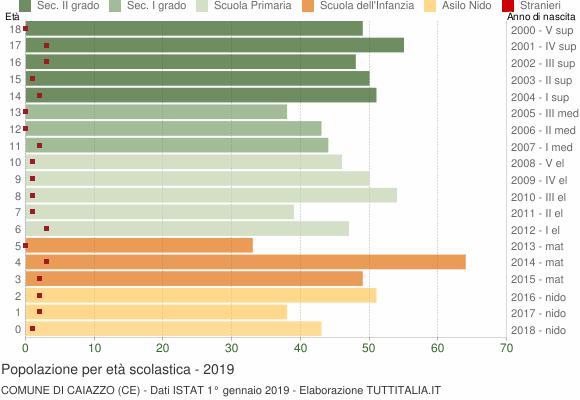 Grafico Popolazione in età scolastica - Caiazzo 2019