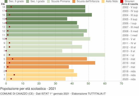 Grafico Popolazione in età scolastica - Caiazzo 2021