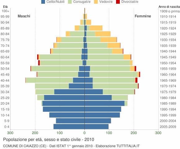Grafico Popolazione per età, sesso e stato civile Comune di Caiazzo (CE)