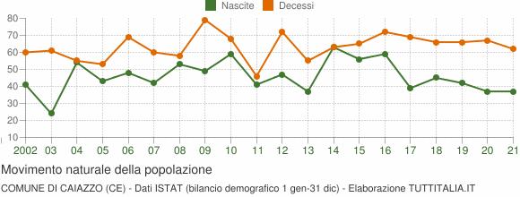 Grafico movimento naturale della popolazione Comune di Caiazzo (CE)