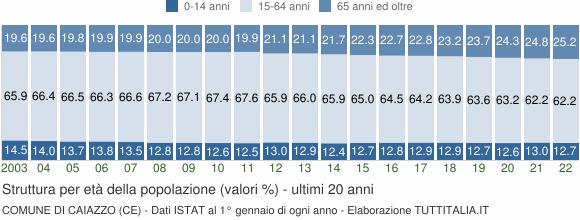 Grafico struttura della popolazione Comune di Caiazzo (CE)