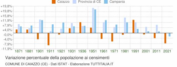 Grafico variazione percentuale della popolazione Comune di Caiazzo (CE)