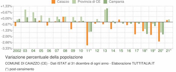Variazione percentuale della popolazione Comune di Caiazzo (CE)
