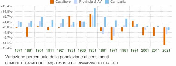 Grafico variazione percentuale della popolazione Comune di Casalbore (AV)