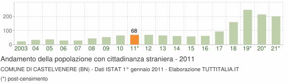 Grafico andamento popolazione stranieri Comune di Castelvenere (BN)