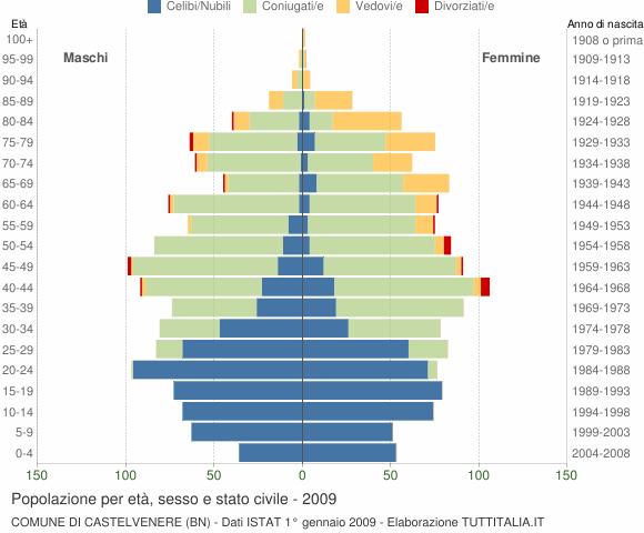 Grafico Popolazione per età, sesso e stato civile Comune di Castelvenere (BN)