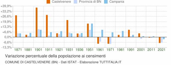 Grafico variazione percentuale della popolazione Comune di Castelvenere (BN)