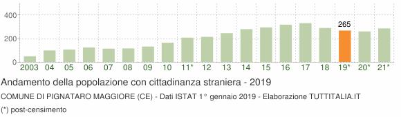 Grafico andamento popolazione stranieri Comune di Pignataro Maggiore (CE)