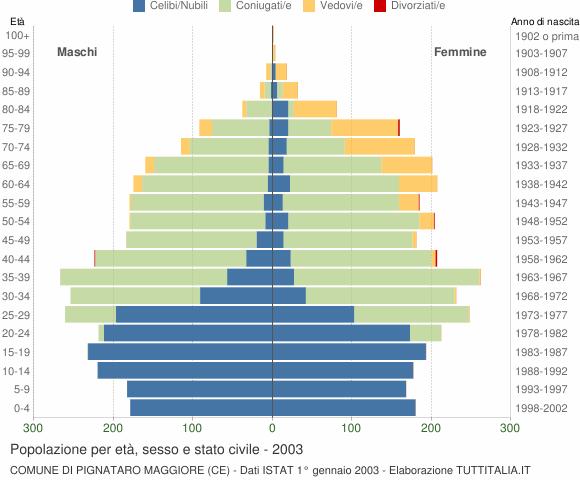 Grafico Popolazione per età, sesso e stato civile Comune di Pignataro Maggiore (CE)