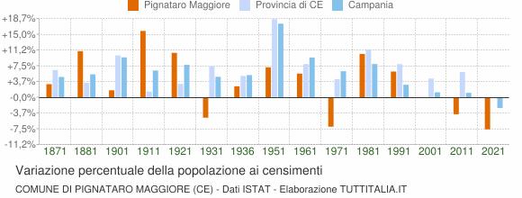 Grafico variazione percentuale della popolazione Comune di Pignataro Maggiore (CE)