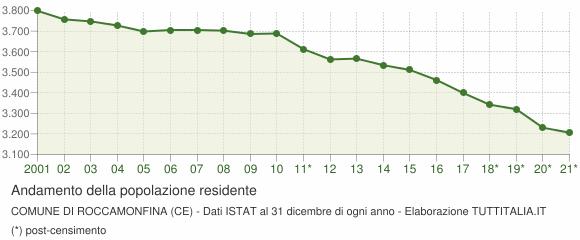 Andamento popolazione Comune di Roccamonfina (CE)