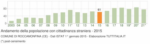 Grafico andamento popolazione stranieri Comune di Roccamonfina (CE)