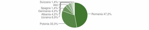 Grafico cittadinanza stranieri - Roccamonfina 2011