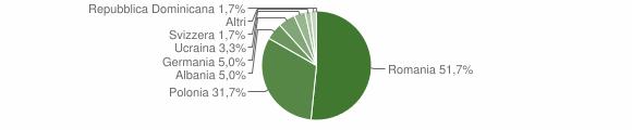 Grafico cittadinanza stranieri - Roccamonfina 2012