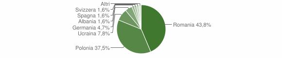 Grafico cittadinanza stranieri - Roccamonfina 2014