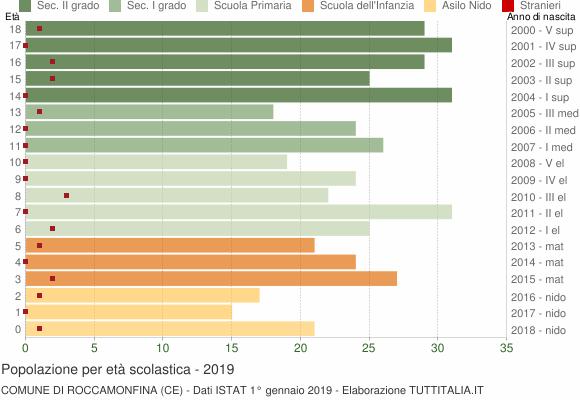 Grafico Popolazione in età scolastica - Roccamonfina 2019