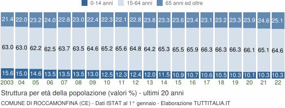 Grafico struttura della popolazione Comune di Roccamonfina (CE)
