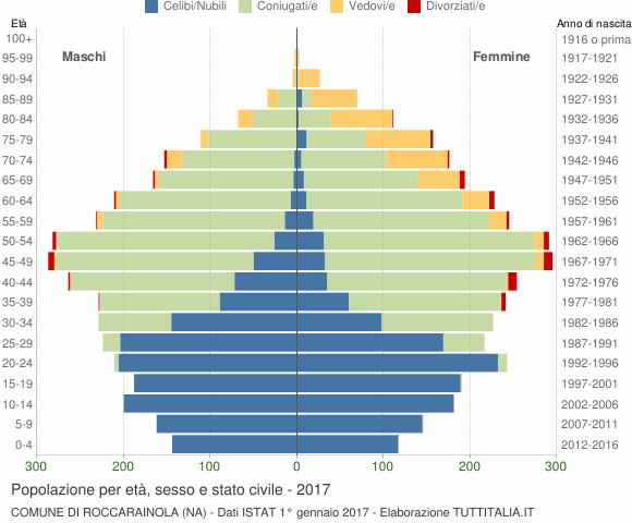 Grafico Popolazione per età, sesso e stato civile Comune di Roccarainola (NA)