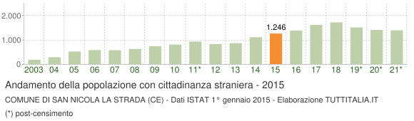 Grafico andamento popolazione stranieri Comune di San Nicola la Strada (CE)
