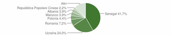 Grafico cittadinanza stranieri - San Nicola la Strada 2015
